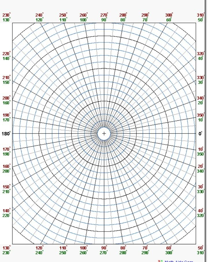 Polar Coordinates Graph Paper Forteforic