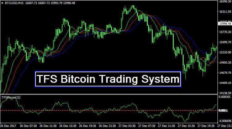 Tfs Bitcoin Trading System Mt4 Overview Trading Make Real Money