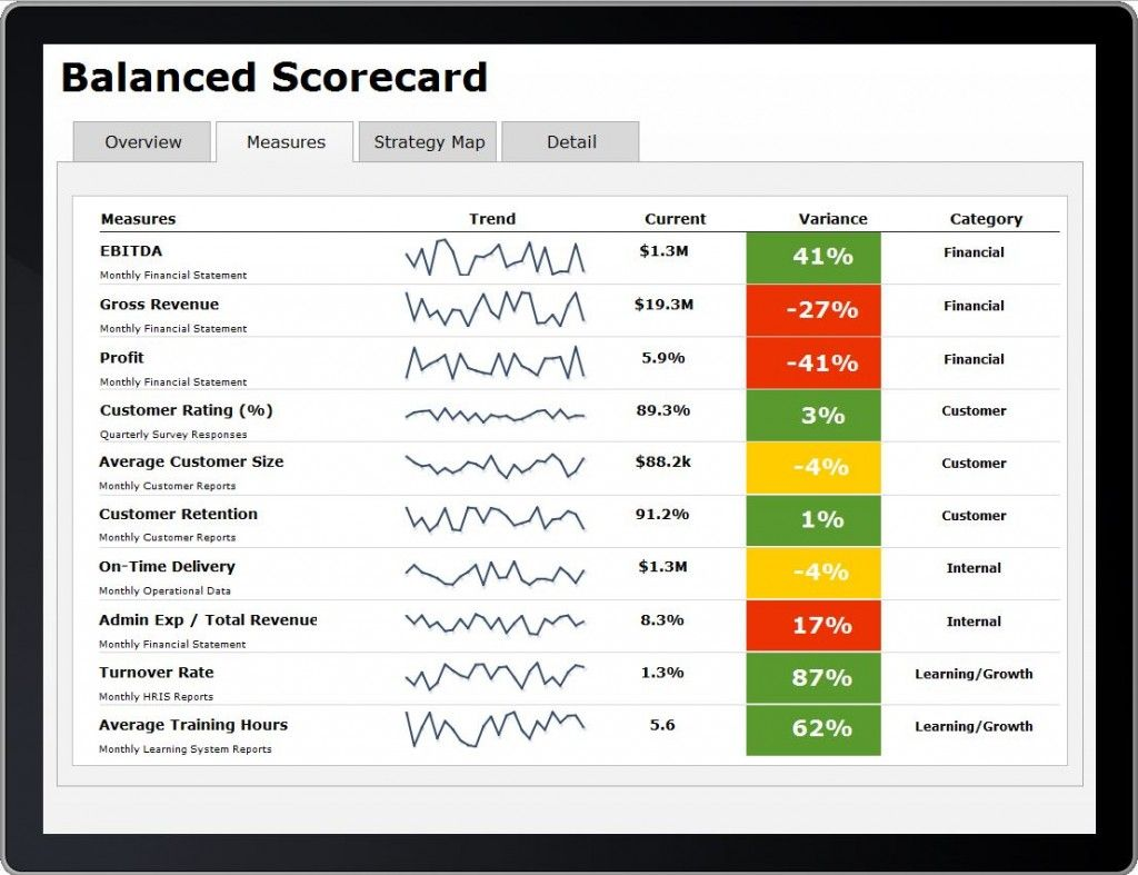 Balanced Visualization Scorecard  Google Search  Ms Excel