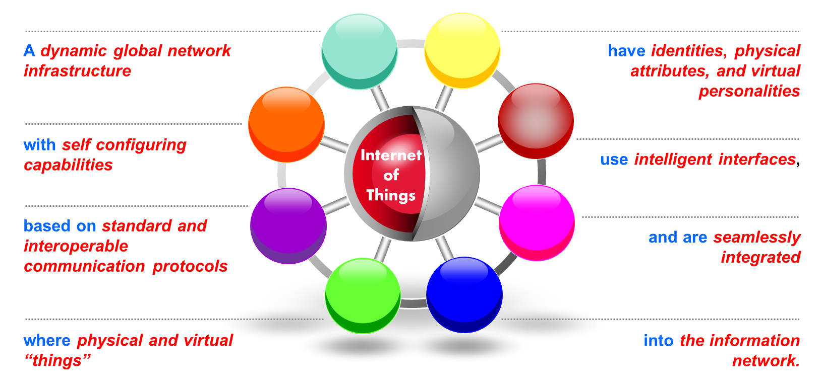 IERC-European Research Cluster on the Internet of Things