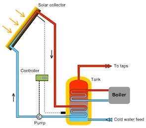 Solar Hot Water Heating System Http Www Planetthoughts Org Acorn Properties Exclusively Manages Single Fam Pinteres