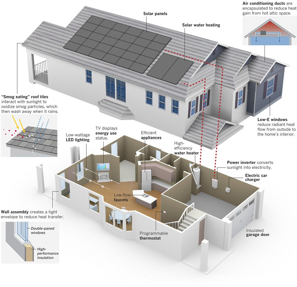 Graphic green living los angeles times infographics for Energy efficient house features