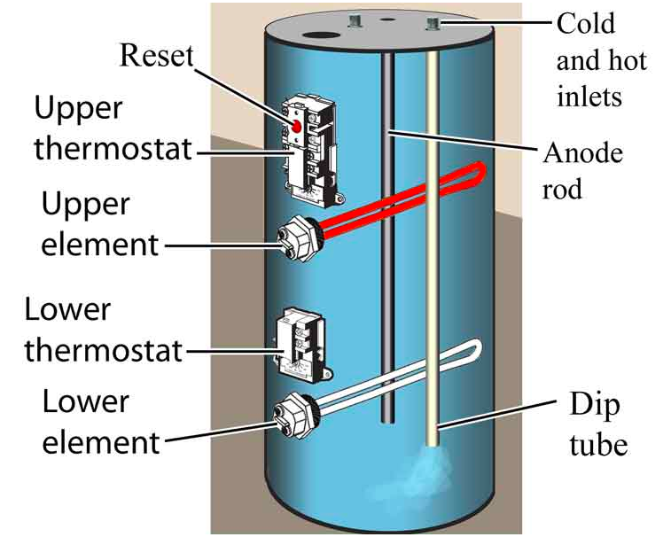 A New Heating Element Gives New Life To An Electric Water Heater Hunker In 2020 Electric Water Heater Water Heater Repair Water Heater Elements