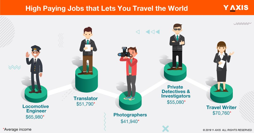 High Paying Jobs that Lets You Travel the World