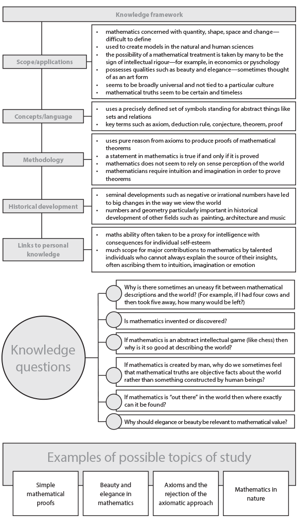 planning the knowledge framework in tok essay examplesclassroom
