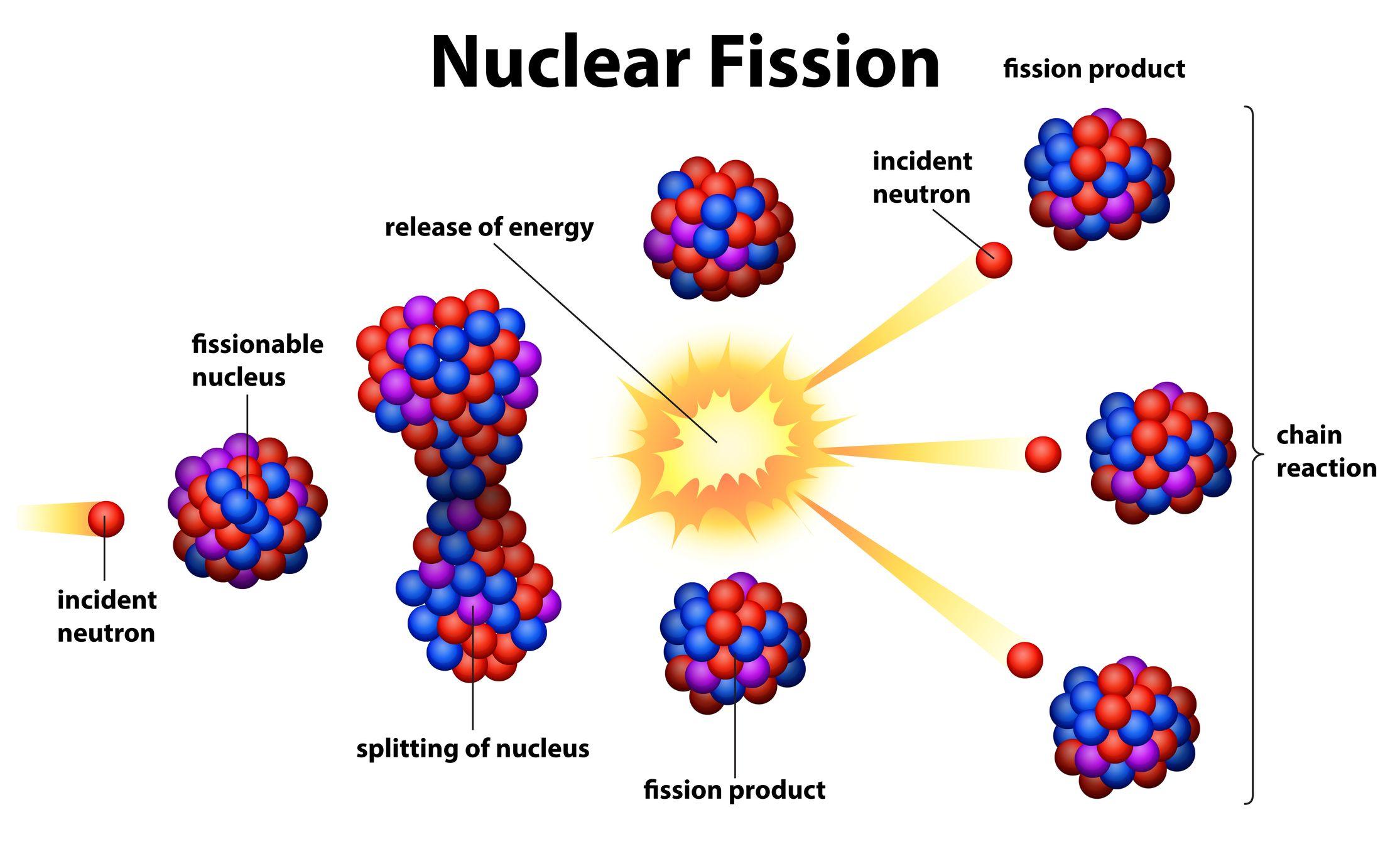 Nuclear Energy Kidspressmagazine Com Nuclear Energy Nuclear Nuclear Reaction