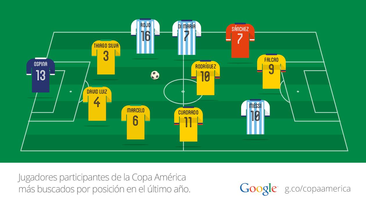 Google: el once ideal de la Copa América 2015 según el buscador. June 22, 2015.