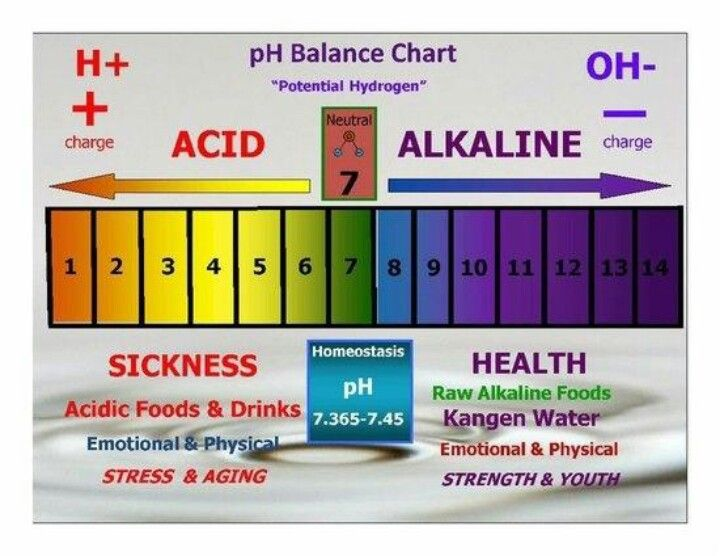 Ph Balance Are You Acidic Or Alkaline  Kangen Water