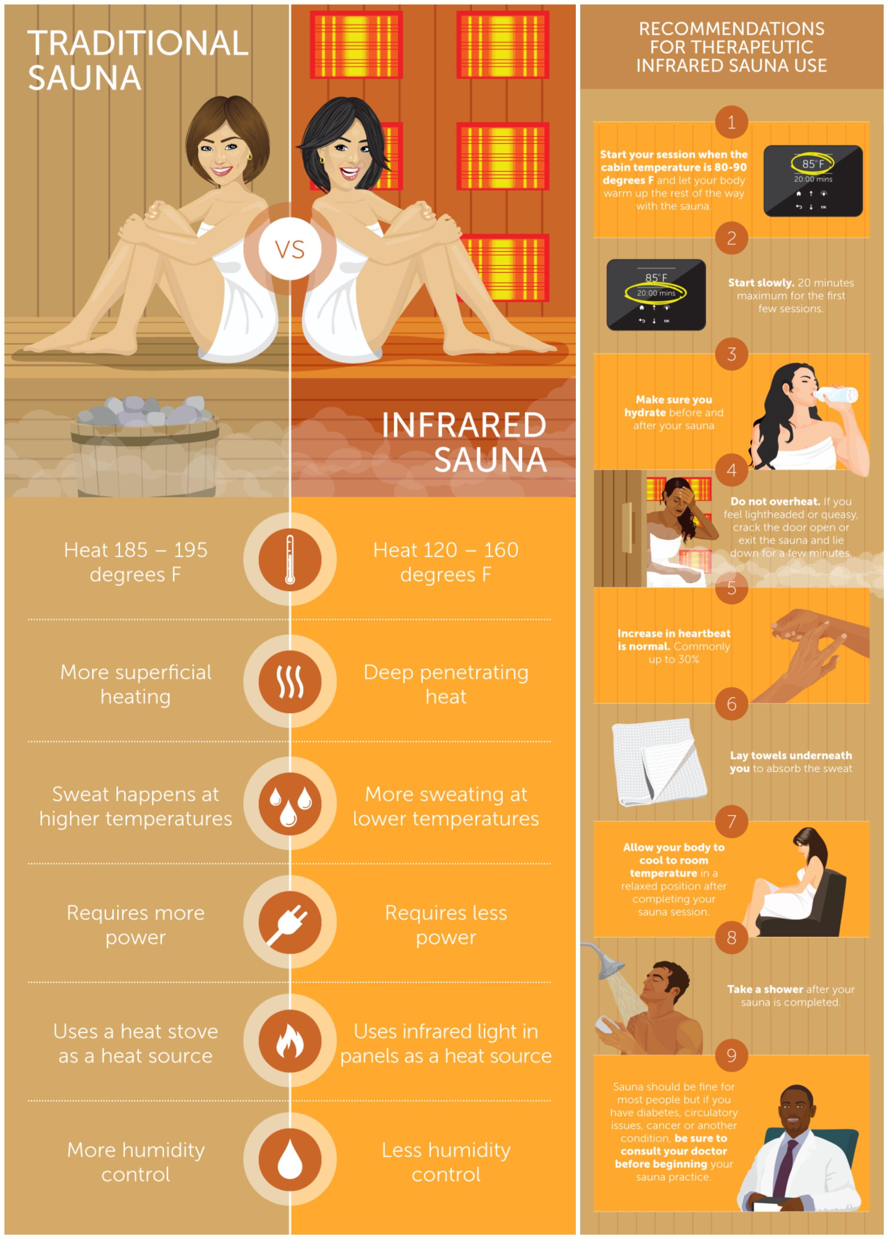 New Cedar Heatwave Saunas By Blue Wave Sauna Benefits Infrared Sauna Benefits Sauna Health Benefits