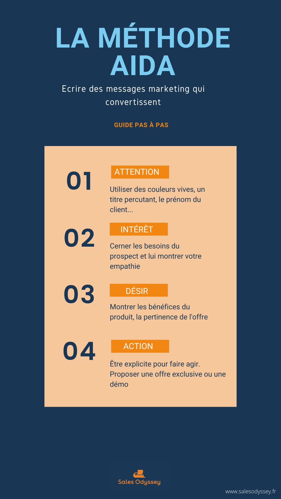 Utiliser La Methode Aida Pour Son Contenu Conseils Pour Blog Marketing De Contenu Marketing