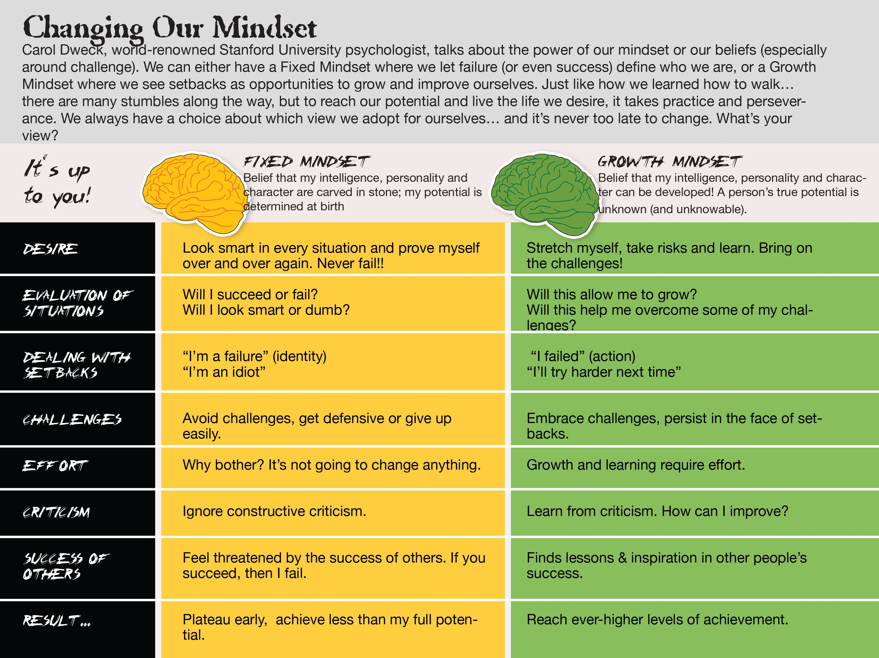 25+ best ideas about Fixed mindset on Pinterest | Growth vs fixed ...