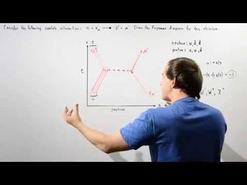 Drawing Feynman Diagram Example Youtube Feynman Diagram Physics Quantum Entanglement
