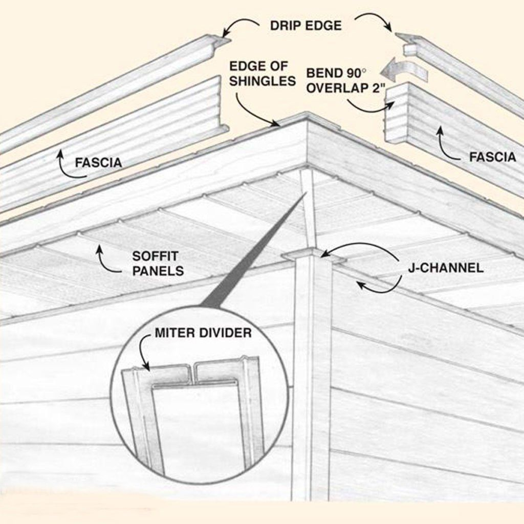 How To Install Aluminum Soffits And Fascia In 2020 Vinyl Siding Installation Diy Household Tips Installation