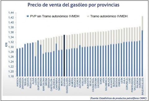Precio de venta del gasóleo por provincias en febrero de 2014   Cadena de Suministro
