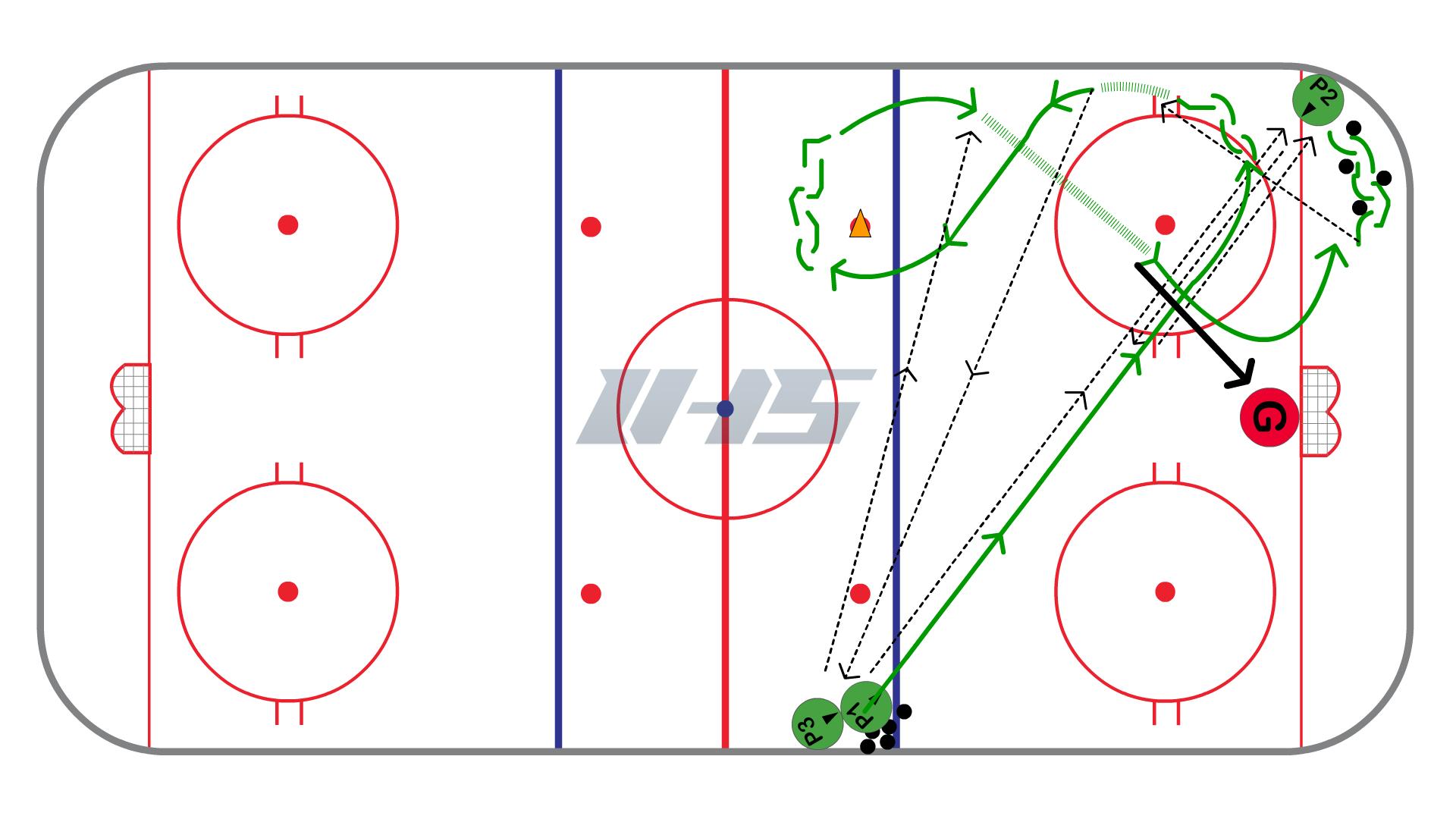 6 Pass Hockey Shooting Drill Half Ice Hockey Drills Hockey Hockey Workouts