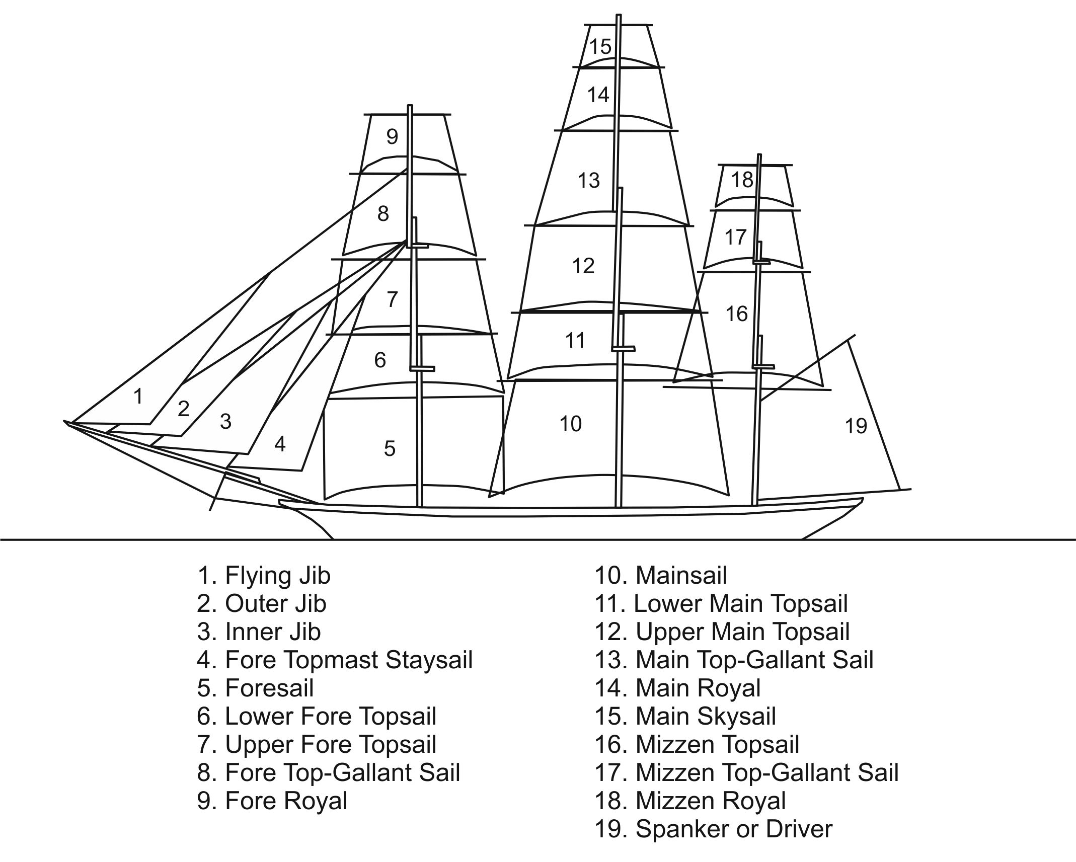 Sails Names On A Square Rigger In