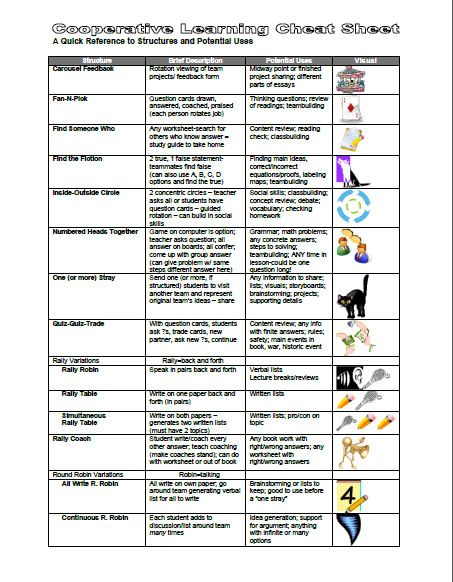 Kagan Cheat Sheet Free Resource Teaching Is My Passion