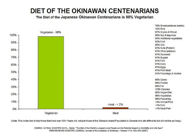 okinawa vegan diet study