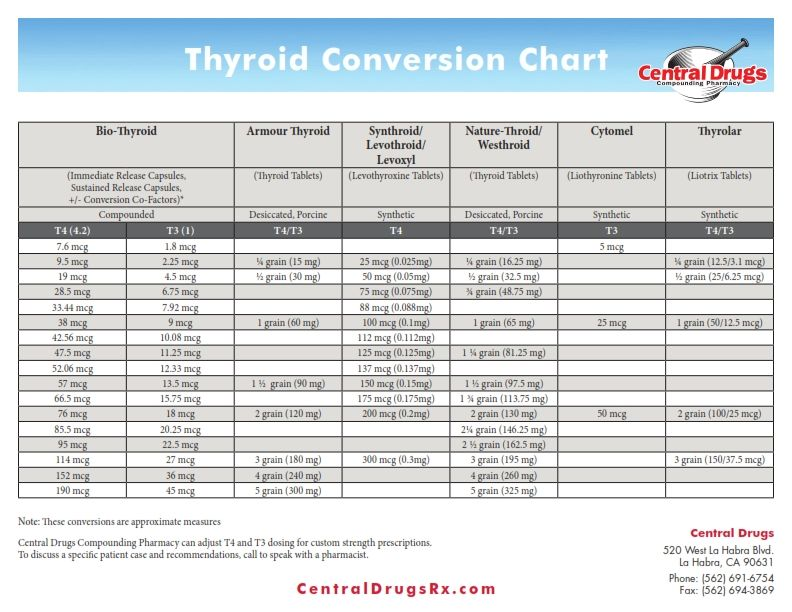 Image Result For Cytomel To Synthroid Conversion Chart Thyroid Health Hypothyroidism Conversation