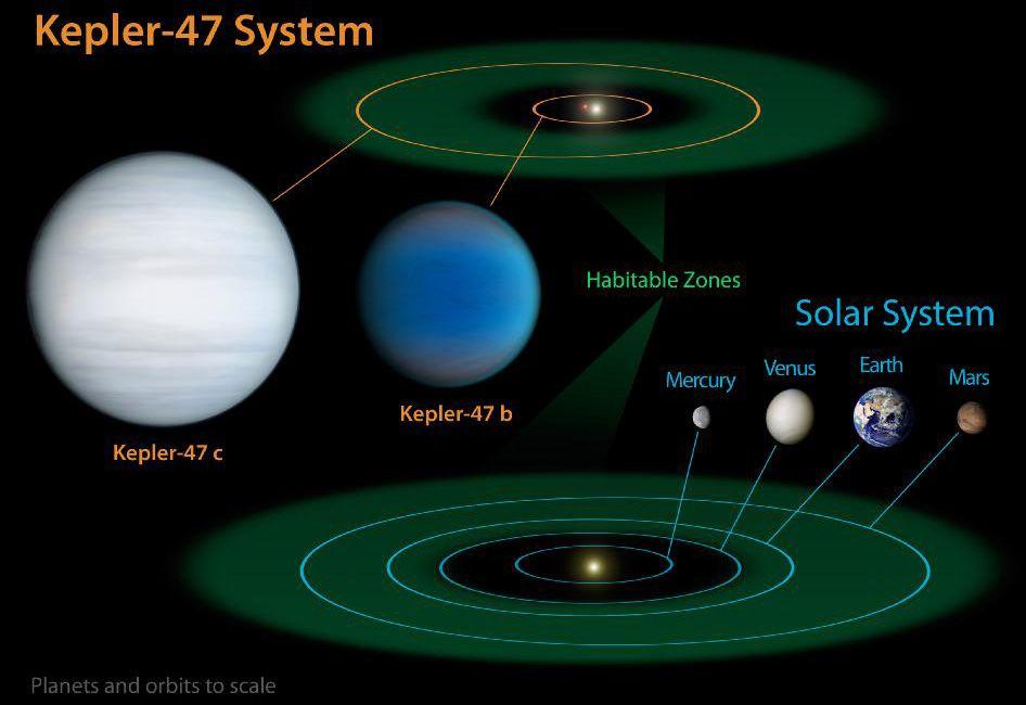 ... Descubren dos planetas con 'dos soles' en la constelación del Cisne. El descubrimiento de Kepler-47 se suma a los cuatro sistemas circumbinarios (los Kepler-16, 34, 35, 38) hallados con anterioridad. Sin embargo, este es el primero que cuenta con más de un planeta. Ampliar imagen.