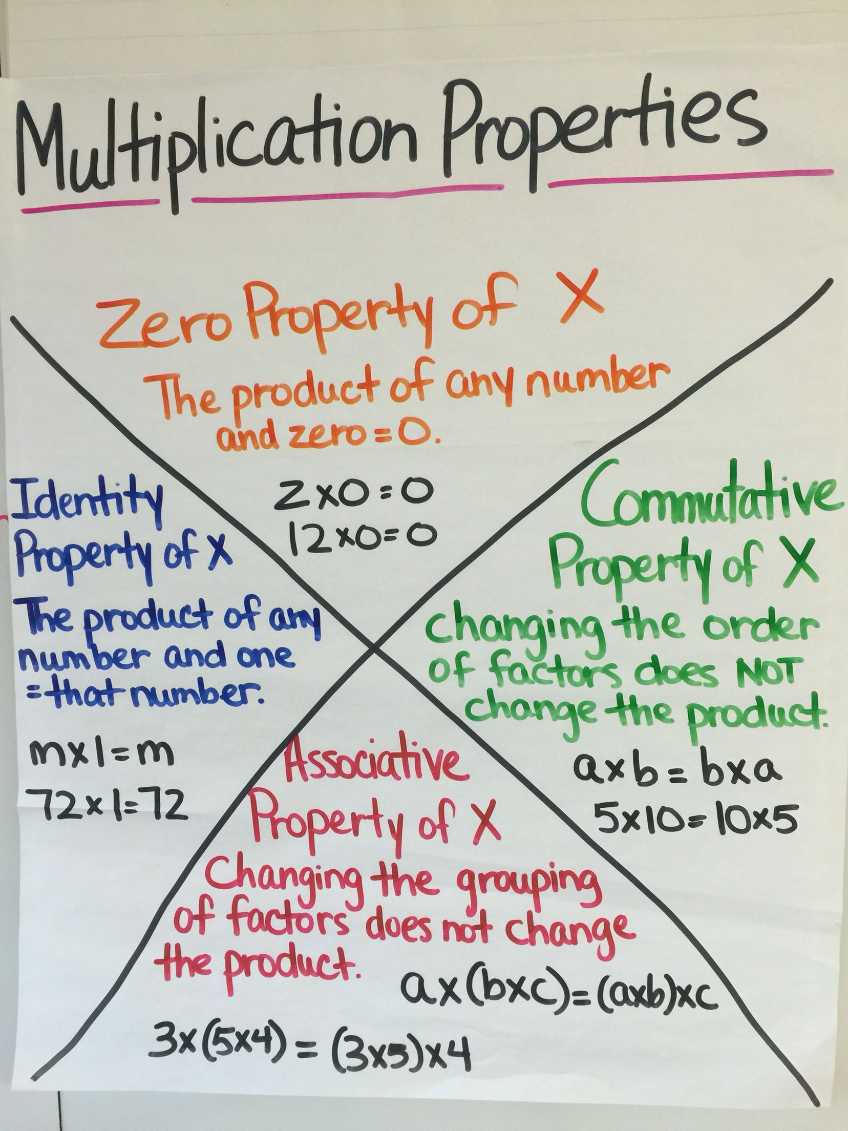 Multiplication Properties Anchor Chart With Images