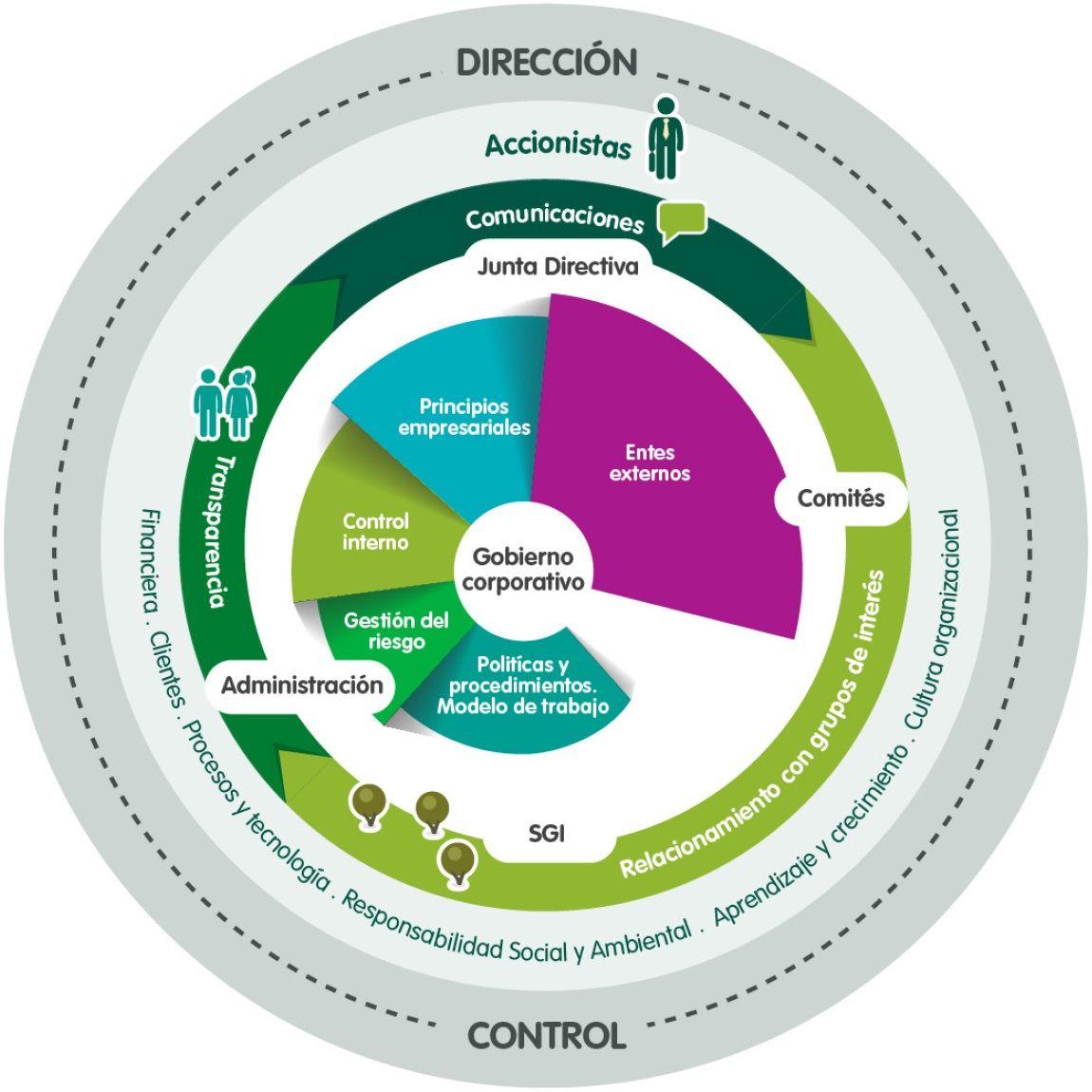 Estructura Organizacional De Gobierno Corporativo Buscar