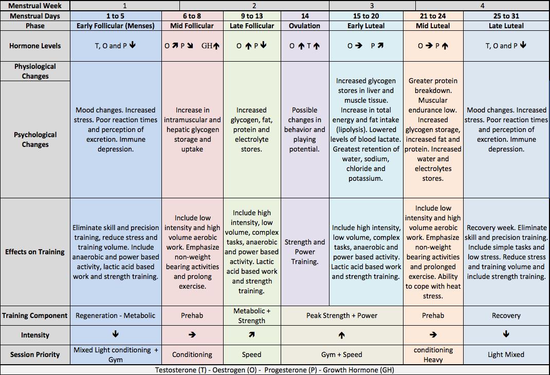 Short Menstrual Cycle | Menstrual cycle, Menstrual, Female ... Menstrual Cycle Calendar Graph