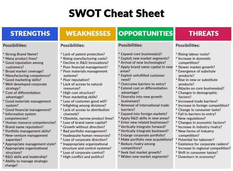 Swot Analysis Of Event Management Industry Swot Analysis Ideas Of Buying A House First Time Buyinga Swot Analysis Business Analysis Swot Analysis Template