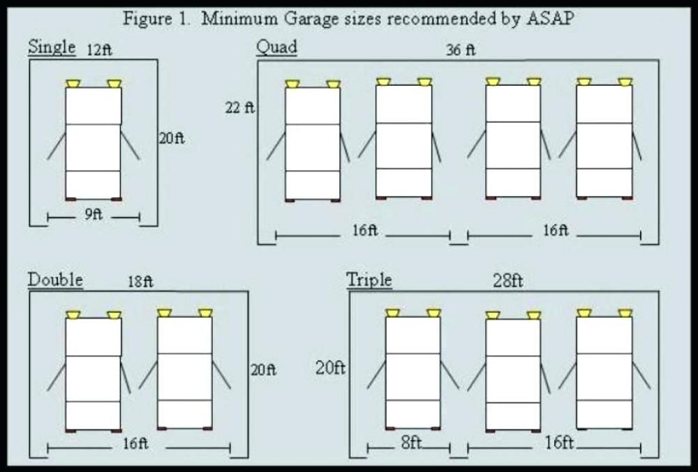 Image Result For Typical Garage Size 2 In 2020 Garage