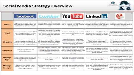 Global Journey Media Social Media Plan Example Social Media Marketing Plan Social Media Calendar