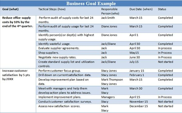Example Business Goals And Objectives  Bathroom