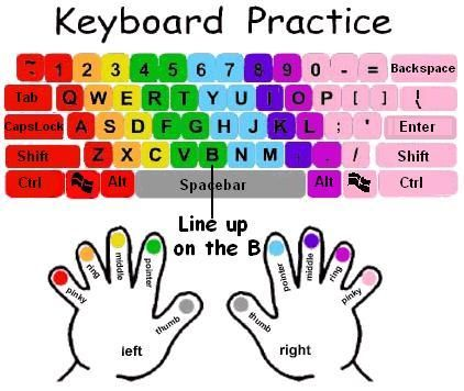 Computer Keyboard Finger Chart Diagrams | Typing Keyboard Finger Chart