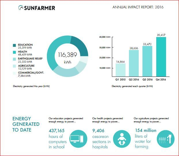 Social Benefits Of Solar Energy That Are Worth Praising Misolar In Solar Projects Solar Energy Renewable Sources Of Energy