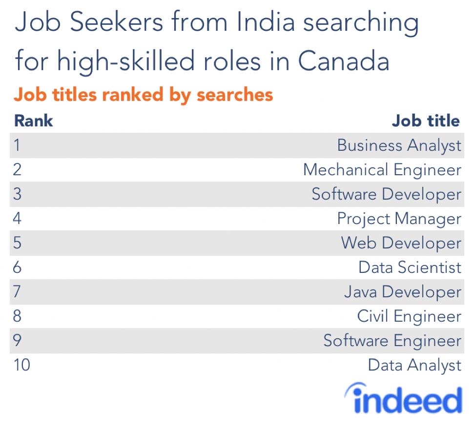 Us Immigration Climate Might Be Boosting Canada S Popularity Among International Job Seekers Indeed Hiringlab Job Seeker International Jobs Business Analyst