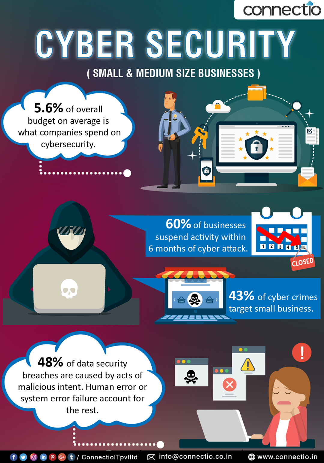Cybersecurity Is Very Important For Small And Medium Businesses 43 Of Cyber Crimes Targets Small Busin Cyber Security Cloud Computing Services Cloud Services