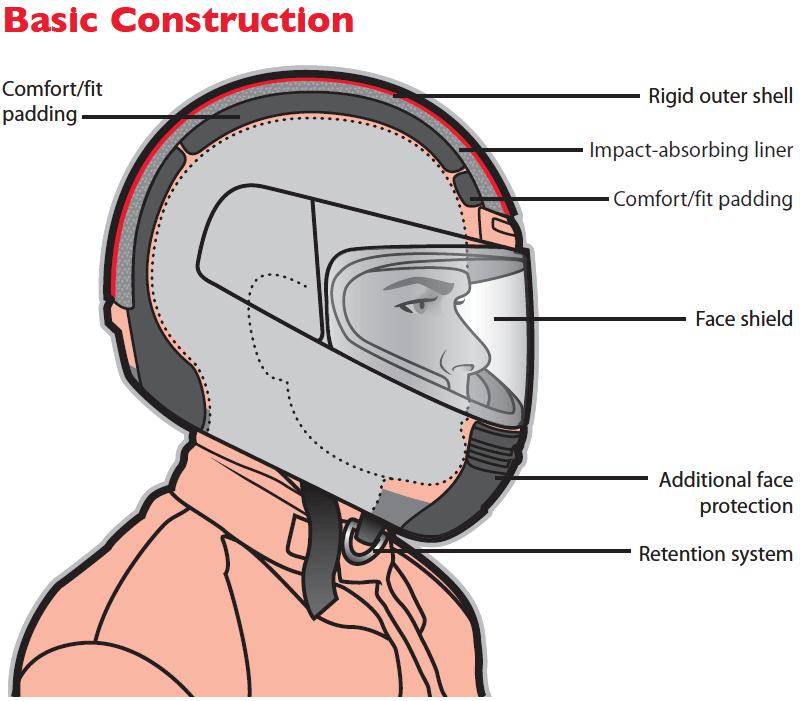 Best Motorcycle Helmet Reviews 2018 Top Motorcyle Helmets Cool