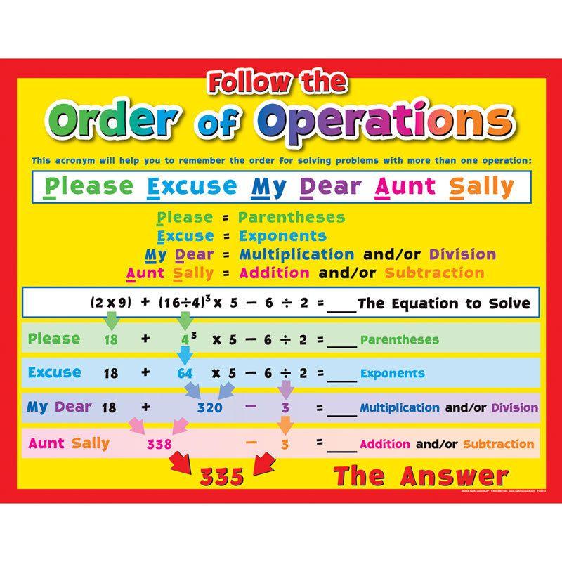 Math Operations Poster Set : Classroom Ideas : Pinterest ...