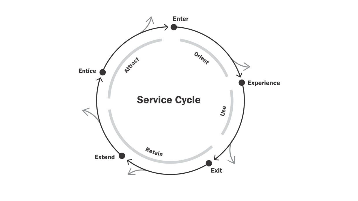 service cycle    cooper consulting