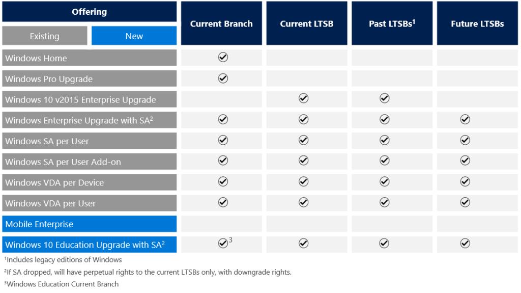 Windows 10 Licensing Logic Windows 10 Windows Beta