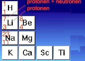 Atoommassa & atoomnummer