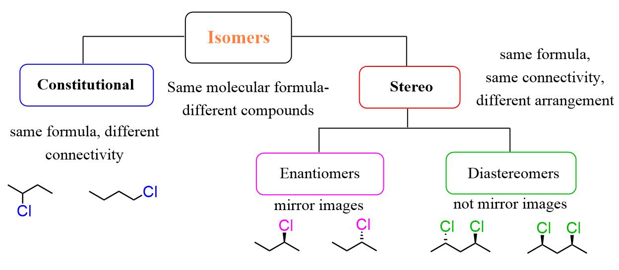Isomersim Scheme Enantiomers Constitutional Isomers Diastreomers Chemistry Chemistry Help Organic Chemistry