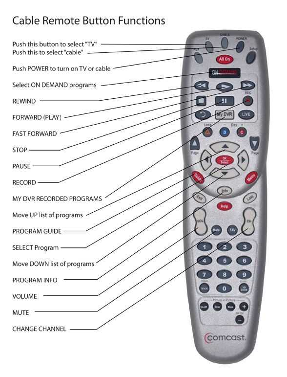 Help seniors in your family use the Comcast DVR remote