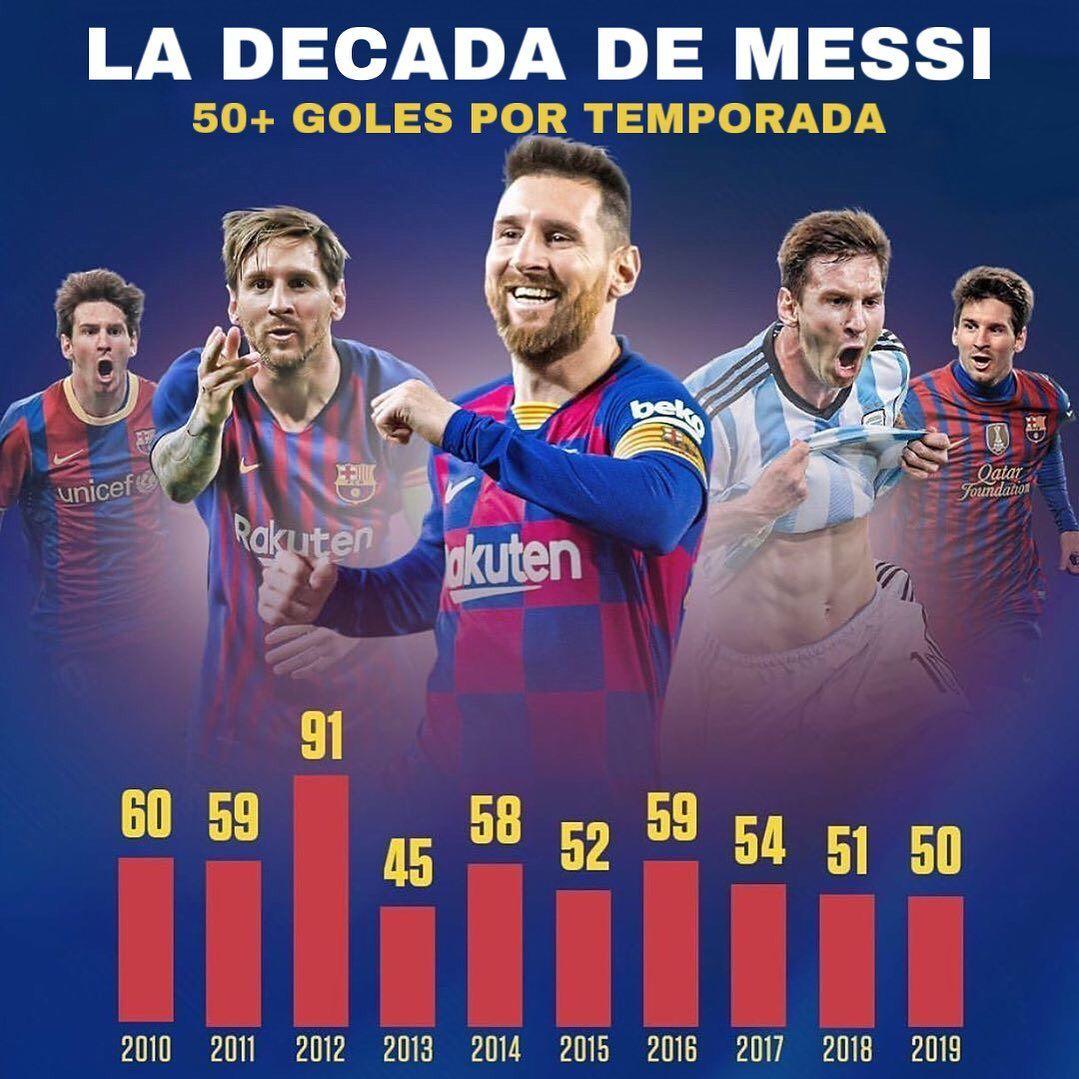 Ansu Fati Ansufati Championsleague Uefachampionsleague Legendsoftomorrow Campnou Sansiro Fcbarcelona Barca Barc Messi And Ronaldo Lionel Messi Messi