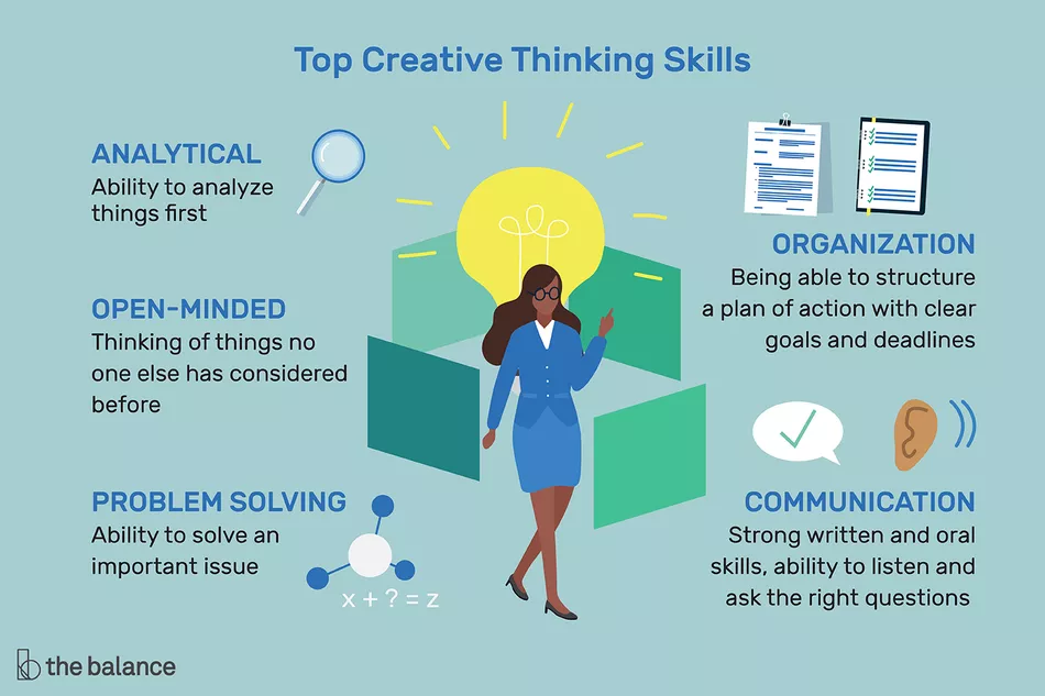 Creative Thinking Definition Skills And Examples Creative Thinking Skills Creative Thinking Thinking Skills
