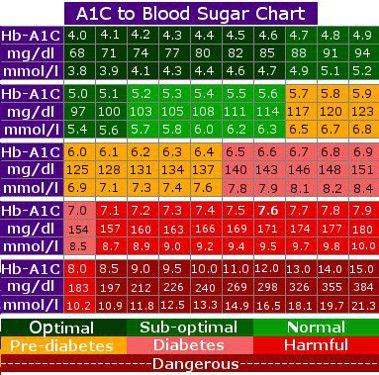 A1c Glucose Chart