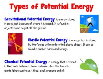 Energy Poster Set Kinetic Potential Transformations Teaching Energy Energy Science Unit Gravitational Potential Energy
