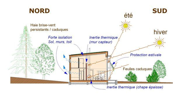 isolation maison bioclimatique