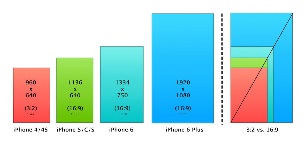 How Will The New Iphone Screen Sizes Affect Ios Developers Iphone Screen Size Iphone New Iphone