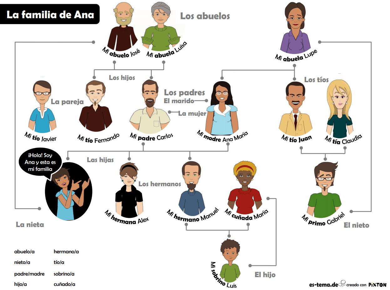 Aprende Vocabulario De Familia Y Adjetivos De Descripcion