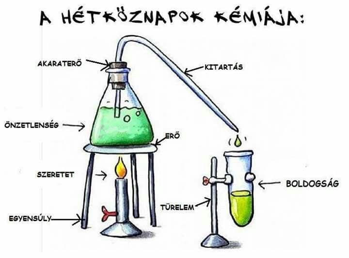 kémikus idézetek A hètköznapok kèmiàja | Bujo inspiration, Motivation inspiration